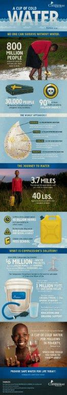 Compassion International Water Facts